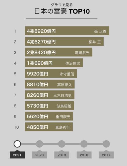 日本の富裕層TOP10のグラフ