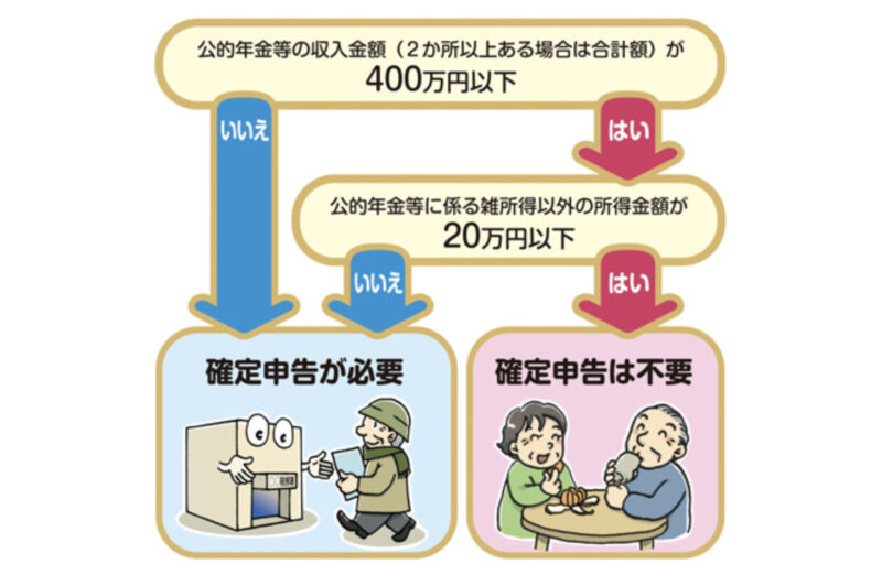 年金不要制度の説明図