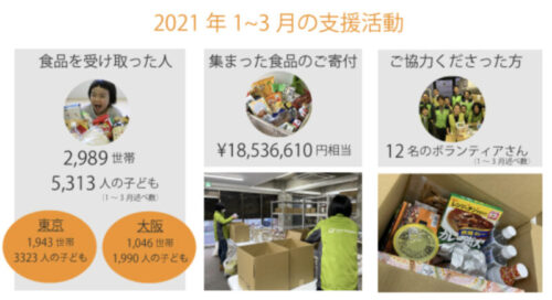 国際NGOグッドネイバーズジャパンの取り組み