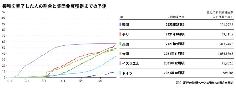 国別の集団免疫獲得までの予測のグラフ